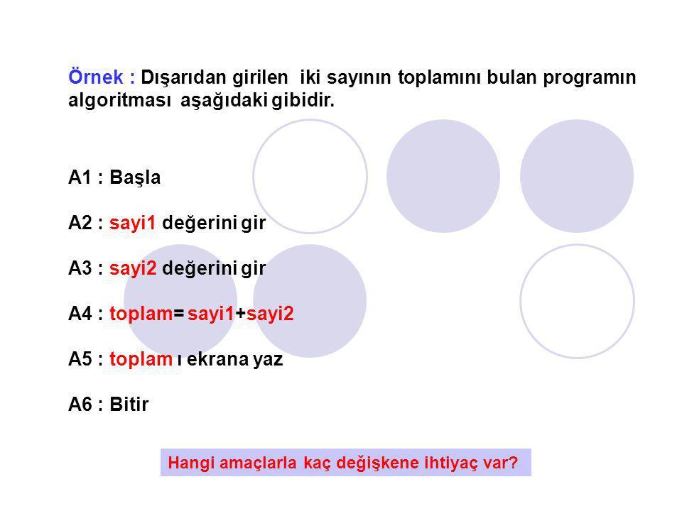 Örnek : Dışarıdan girilen iki sayının toplamını bulan programın algoritması aşağıdaki gibidir.