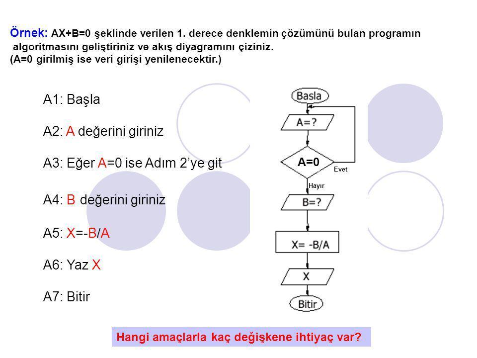 A3: Eğer A=0 ise Adım 2'ye git A4: B değerini giriniz A5: X=-B/A