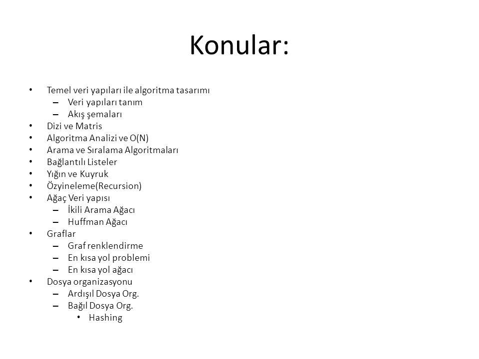 Konular: Temel veri yapıları ile algoritma tasarımı