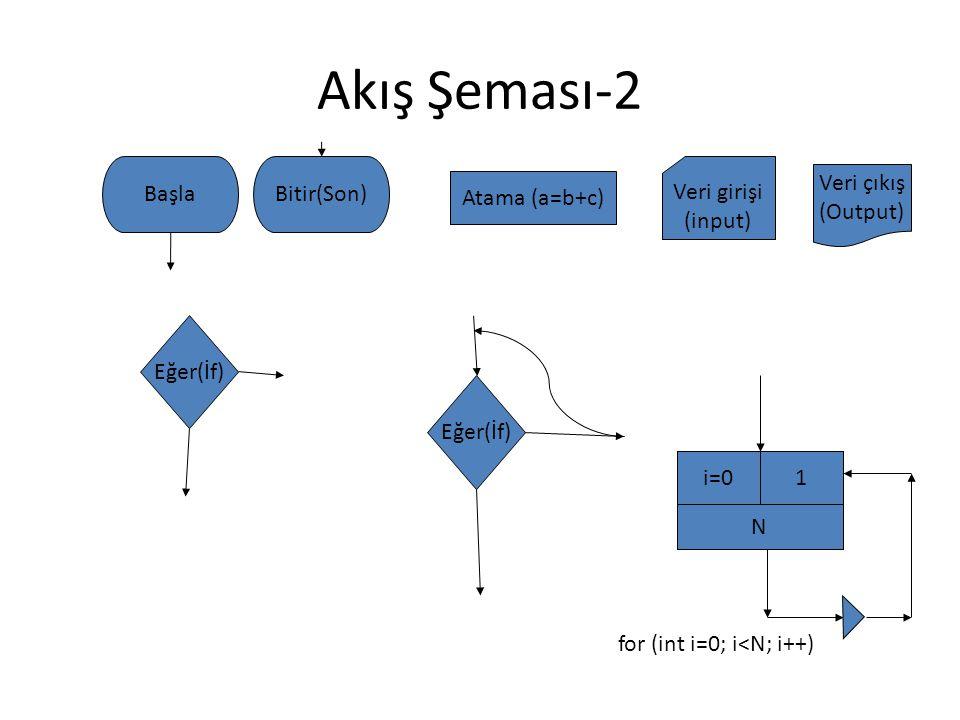 Akış Şeması-2 Başla Bitir(Son) Veri girişi (input) Veri çıkış (Output)