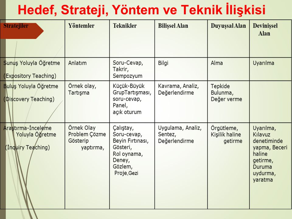 Hedef, Strateji, Yöntem ve Teknik İlişkisi