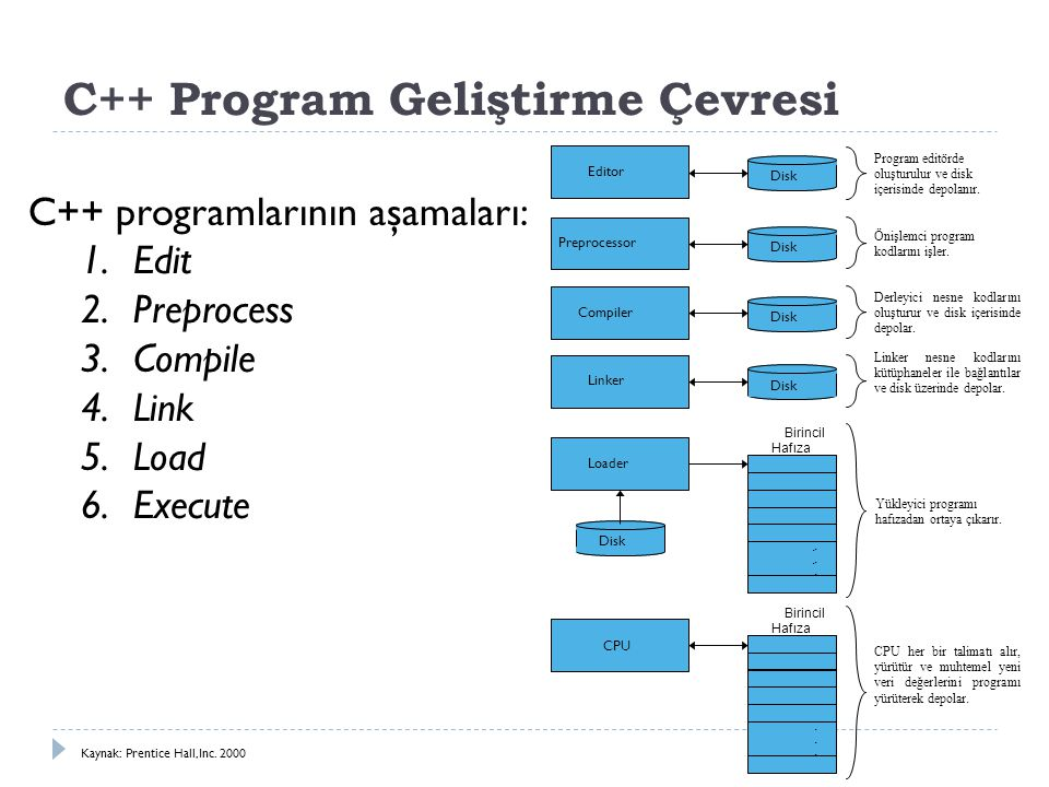 C++ Program Geliştirme Çevresi