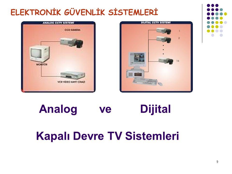 Analog ve Dijital Kapalı Devre TV Sistemleri