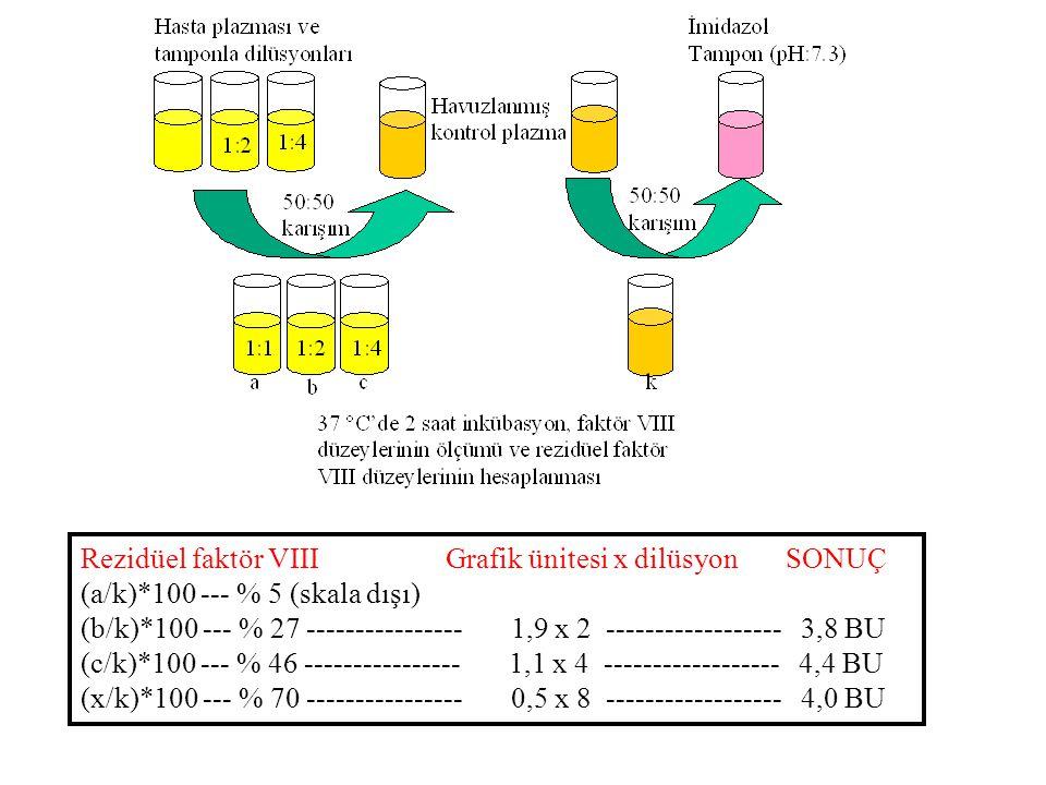 Rezidüel faktör VIII Grafik ünitesi x dilüsyon SONUÇ