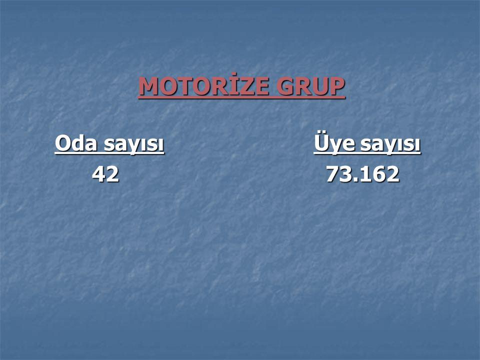 MOTORİZE GRUP Oda sayısı Üye sayısı.