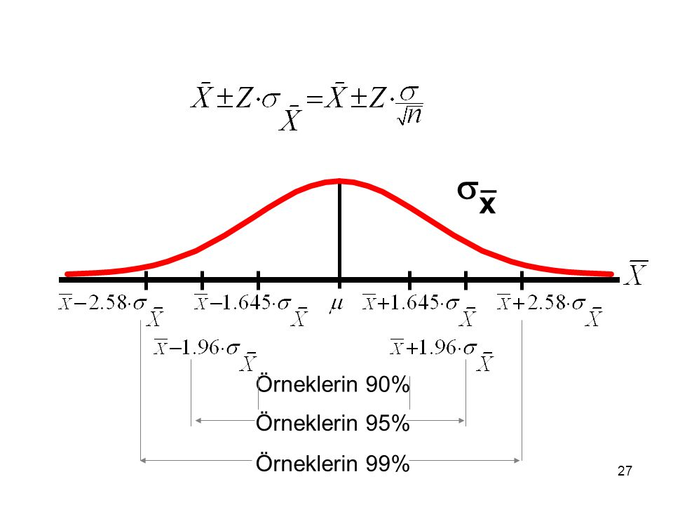  x _ Örneklerin 90% Örneklerin 95% Örneklerin 99%