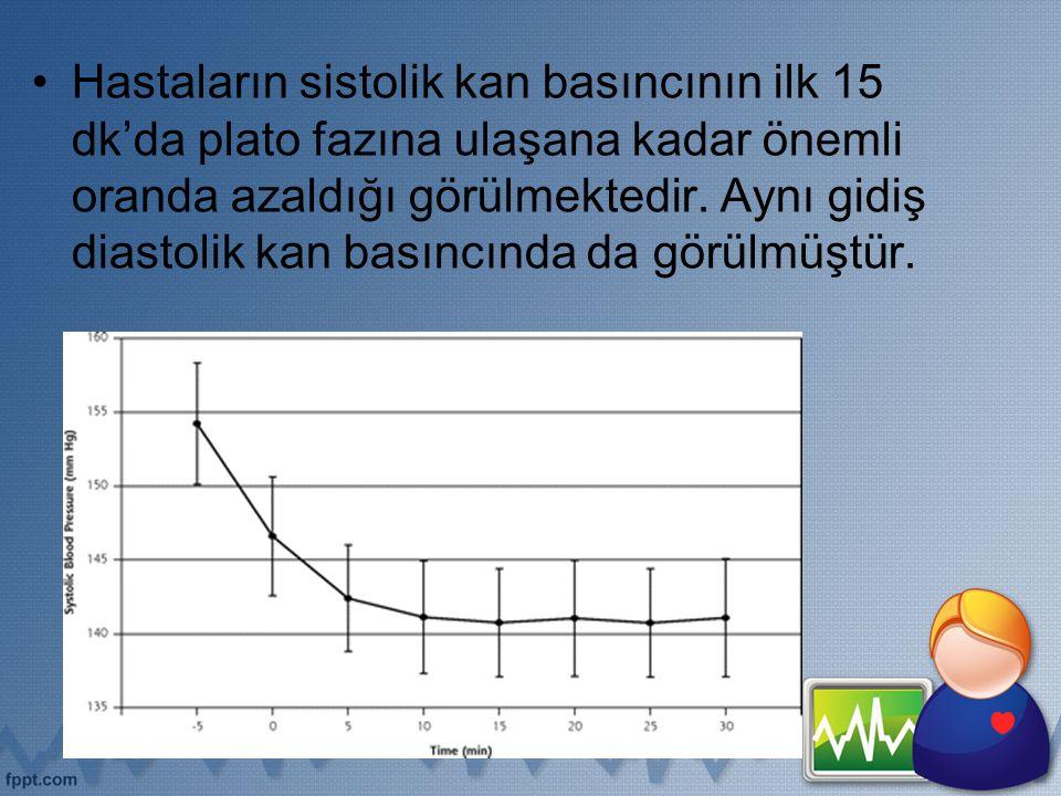 Hastaların sistolik kan basıncının ilk 15 dk'da plato fazına ulaşana kadar önemli oranda azaldığı görülmektedir.