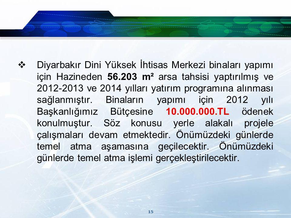 Diyarbakır Dini Yüksek İhtisas Merkezi binaları yapımı için Hazineden 56.203 m² arsa tahsisi yaptırılmış ve 2012-2013 ve 2014 yılları yatırım programına alınması sağlanmıştır.