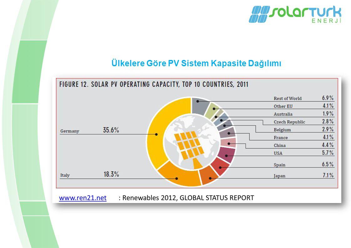 Ülkelere Göre PV Sistem Kapasite Dağılımı