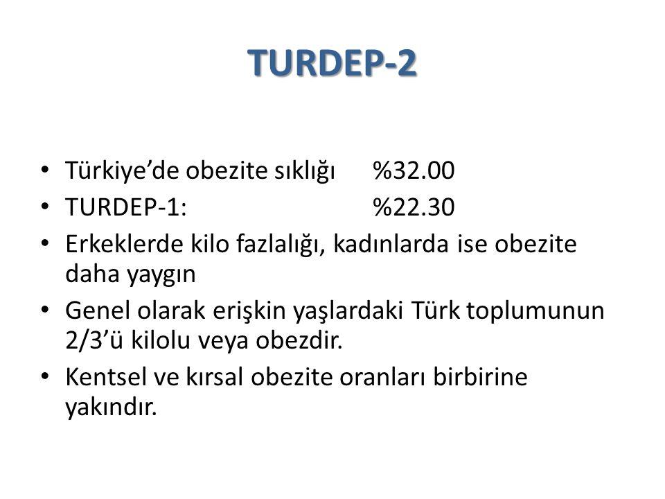 TURDEP-2 Türkiye'de obezite sıklığı %32.00 TURDEP-1: %22.30