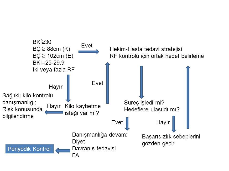 BKİ≥30 BÇ ≥ 88cm (K) BÇ ≥ 102cm (E) BKİ=25-29.9. İki veya fazla RF. Evet. Hekim-Hasta tedavi stratejisi.