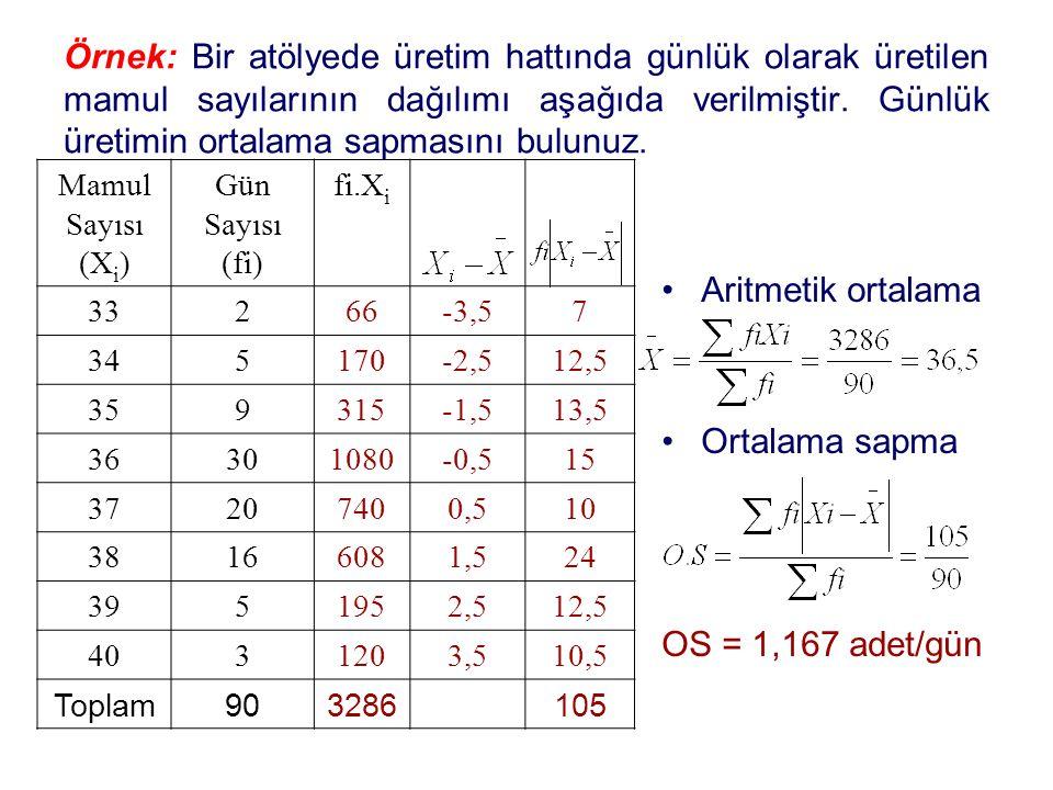 Örnek: Bir atölyede üretim hattında günlük olarak üretilen mamul sayılarının dağılımı aşağıda verilmiştir. Günlük üretimin ortalama sapmasını bulunuz.