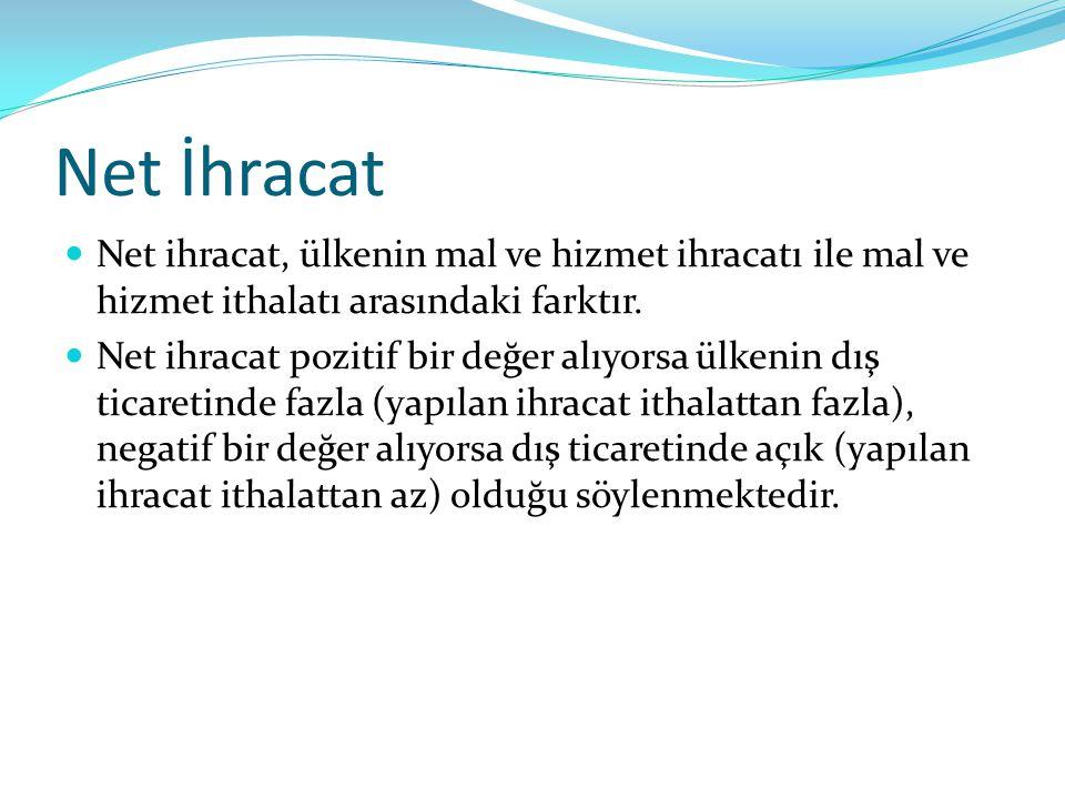 Net İhracat Net ihracat, ülkenin mal ve hizmet ihracatı ile mal ve hizmet ithalatı arasındaki farktır.