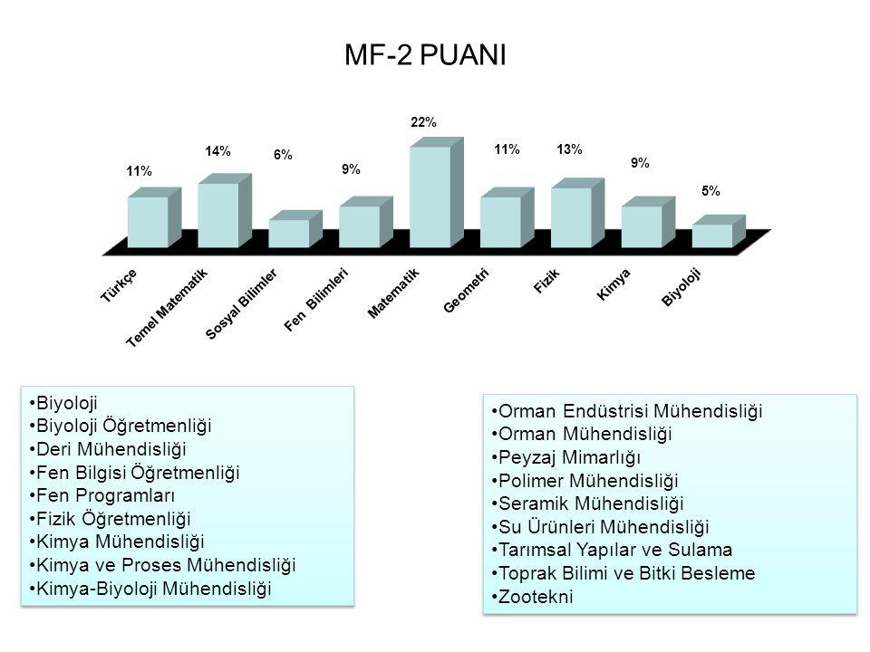 MF-2 PUANI Biyoloji Orman Endüstrisi Mühendisliği