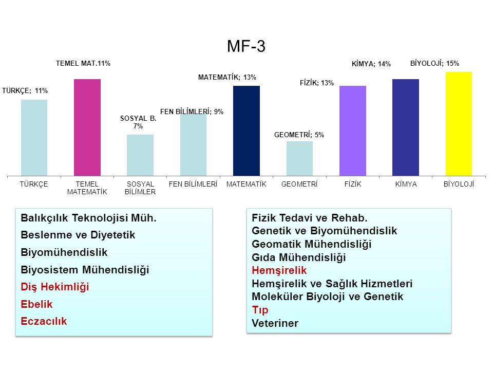 MF-3 Balıkçılık Teknolojisi Müh. Beslenme ve Diyetetik Biyomühendislik