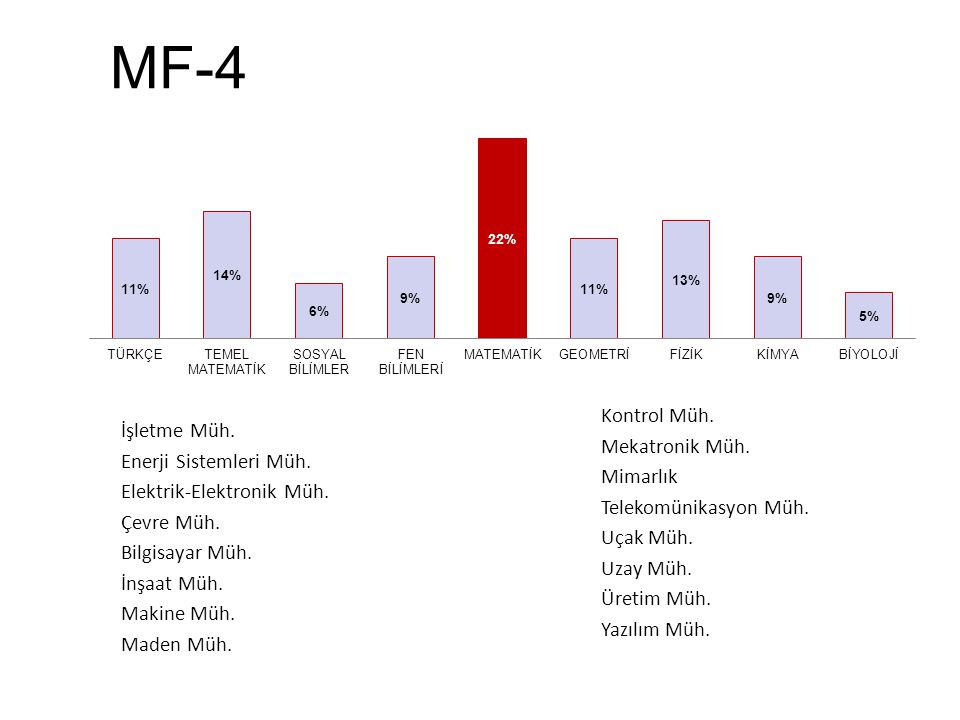 MF-4 Kontrol Müh. İşletme Müh. Mekatronik Müh. Enerji Sistemleri Müh.