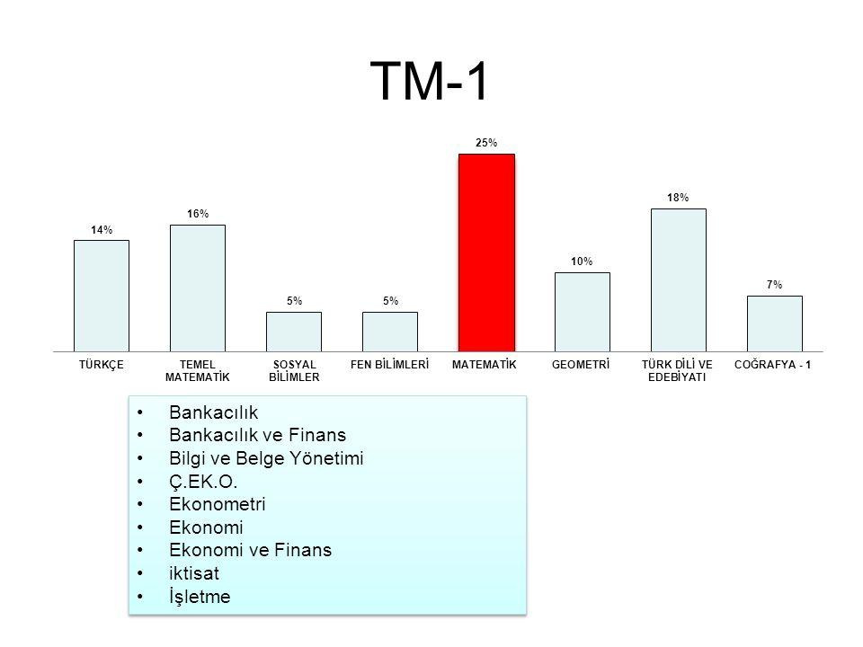 TM-1 Bankacılık Bankacılık ve Finans Bilgi ve Belge Yönetimi Ç.EK.O.