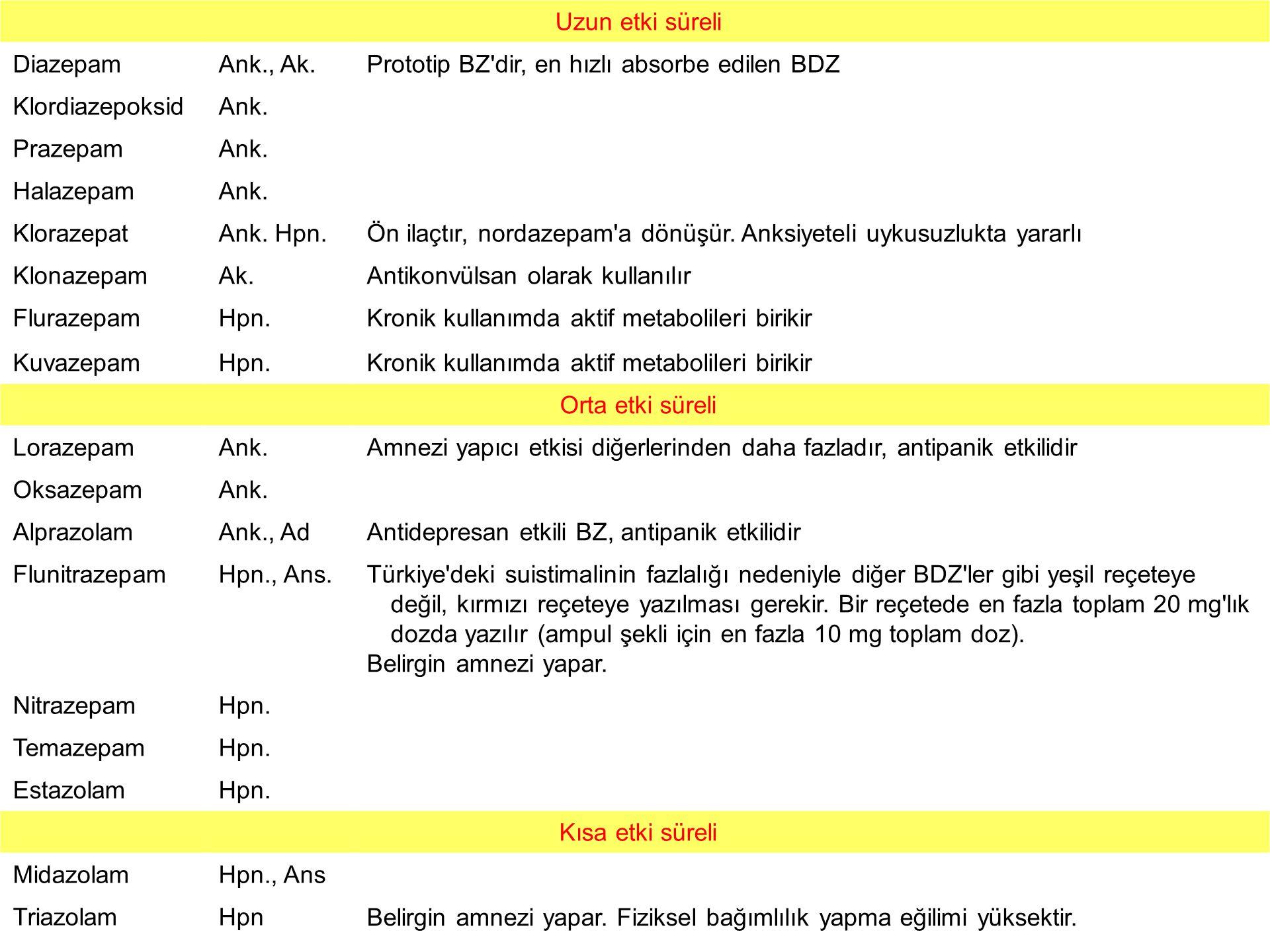 Uzun etki süreli Diazepam. Ank., Ak. Prototip BZ dir, en hızlı absorbe edilen BDZ. Klordiazepoksid.