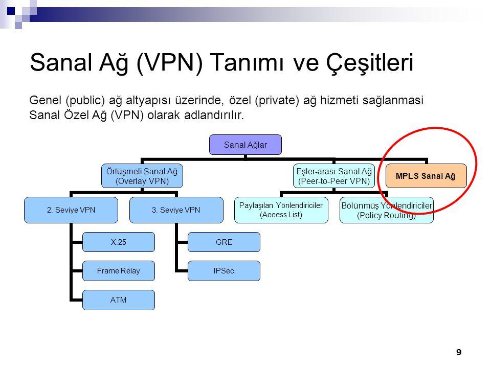Sanal Ağ (VPN) Tanımı ve Çeşitleri