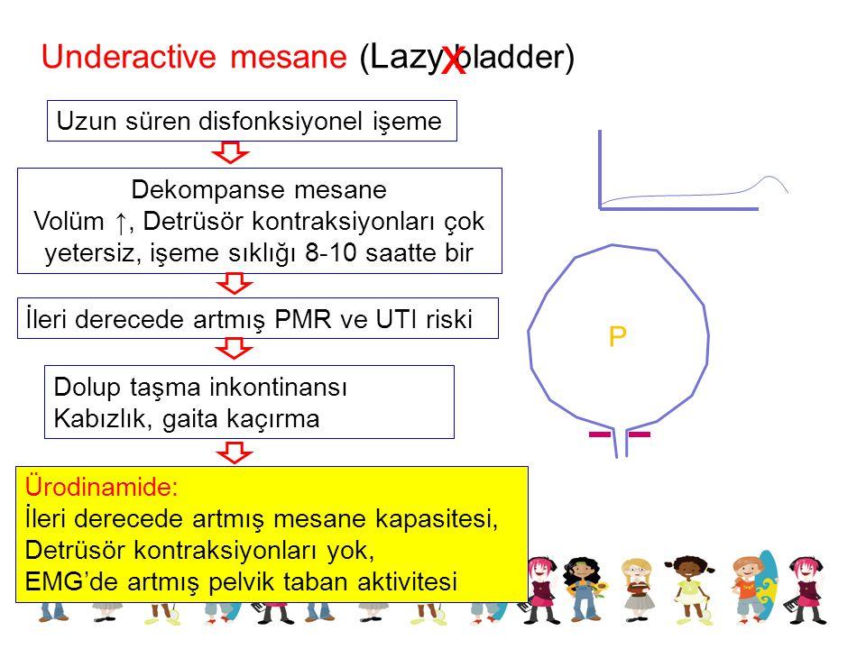 x Underactive mesane (Lazy bladder) P Uzun süren disfonksiyonel işeme