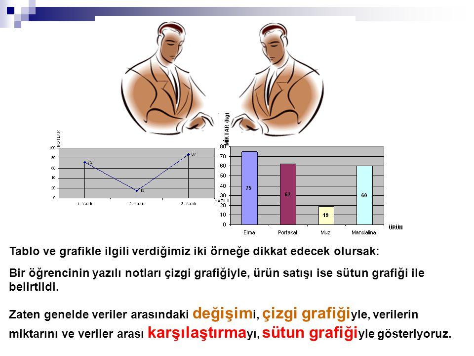 Tablo ve grafikle ilgili verdiğimiz iki örneğe dikkat edecek olursak: