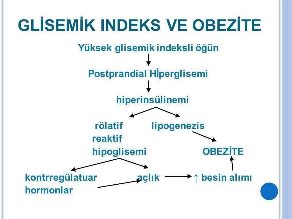 GLİSEMİK INDEKS VE OBEZİTE