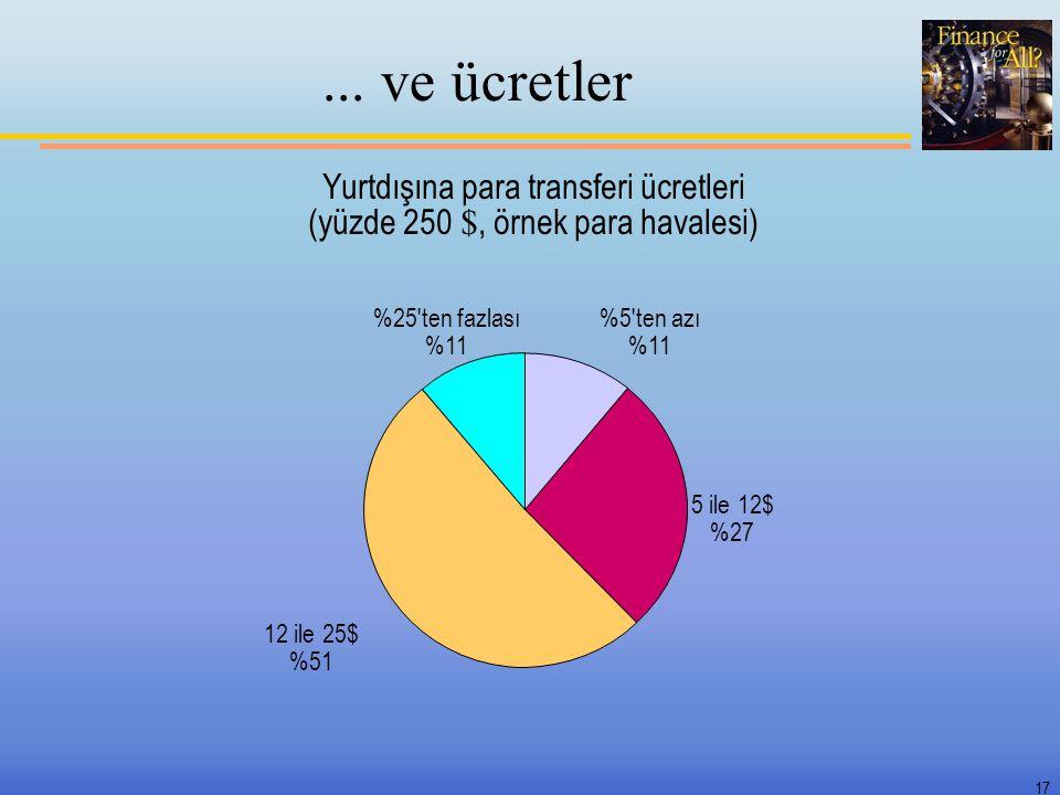 Yurtdışına para transferi ücretleri (yüzde 250 $, örnek para havalesi)