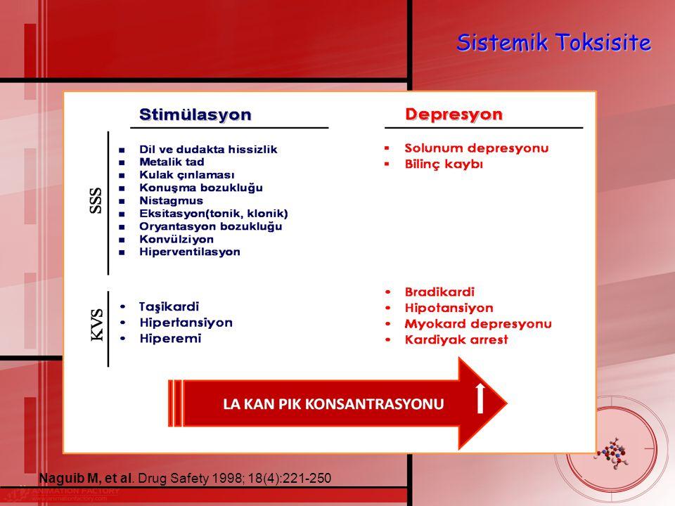 Sistemik Toksisite Naguib M, et al. Drug Safety 1998; 18(4):221-250 40
