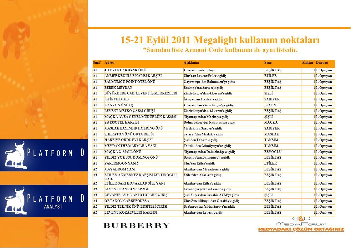 15-21 Eylül 2011 Megalight kullanım noktaları