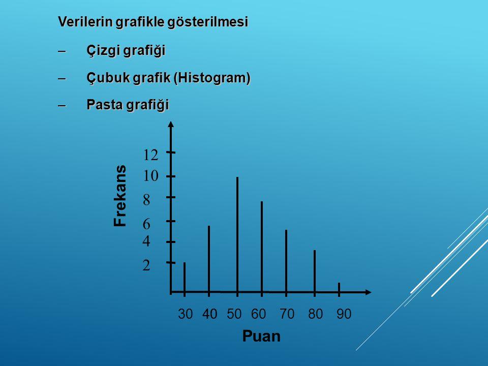 12 10 Frekans 8 6 4 2 Puan Verilerin grafikle gösterilmesi