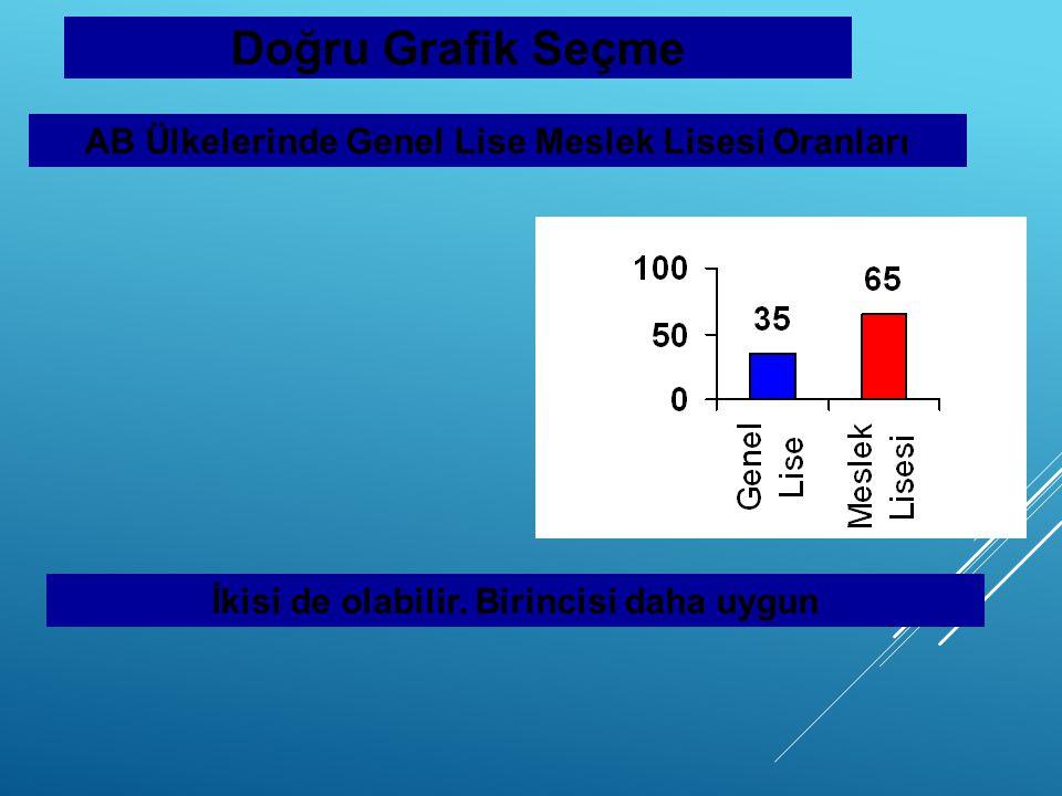 Doğru Grafik Seçme AB Ülkelerinde Genel Lise Meslek Lisesi Oranları