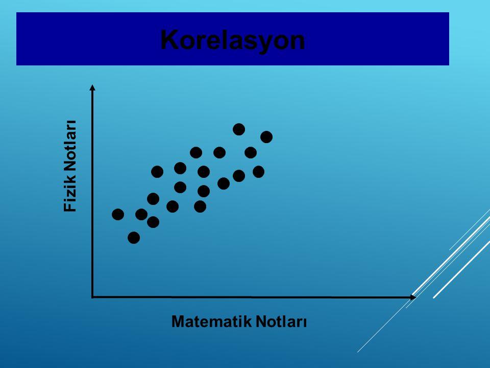 Korelasyon Fizik Notları Matematik Notları