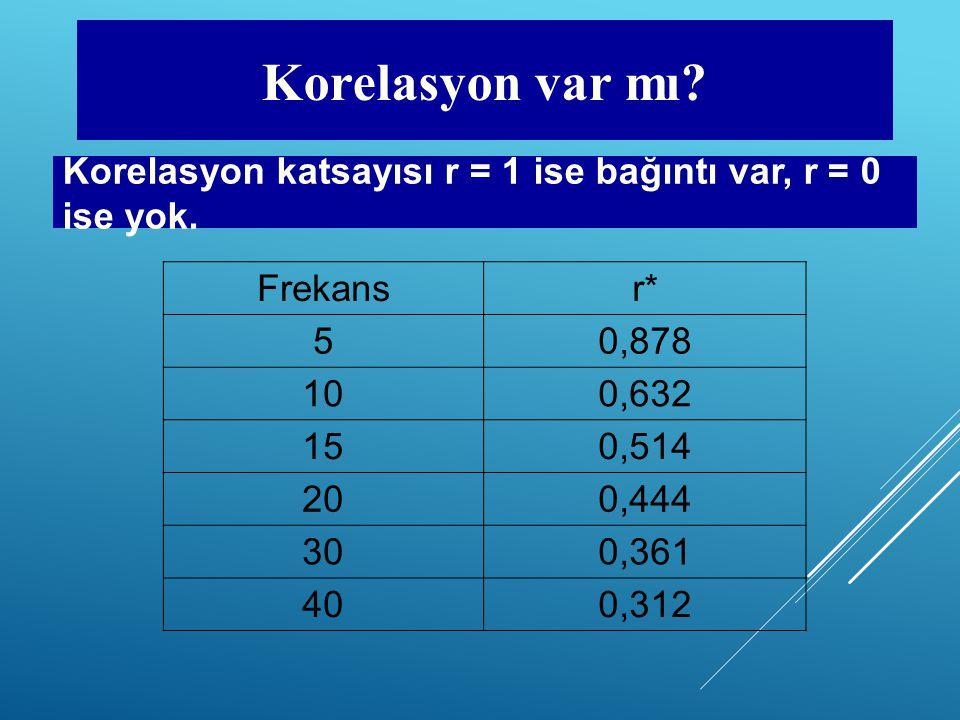 Korelasyon var mı Korelasyon katsayısı r = 1 ise bağıntı var, r = 0 ise yok. Frekans. r* 5. 0,878.