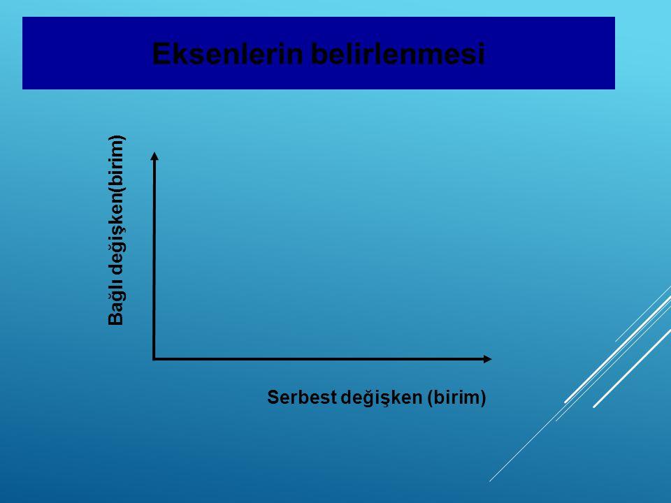 Eksenlerin belirlenmesi Bağlı değişken(birim) Serbest değişken (birim)