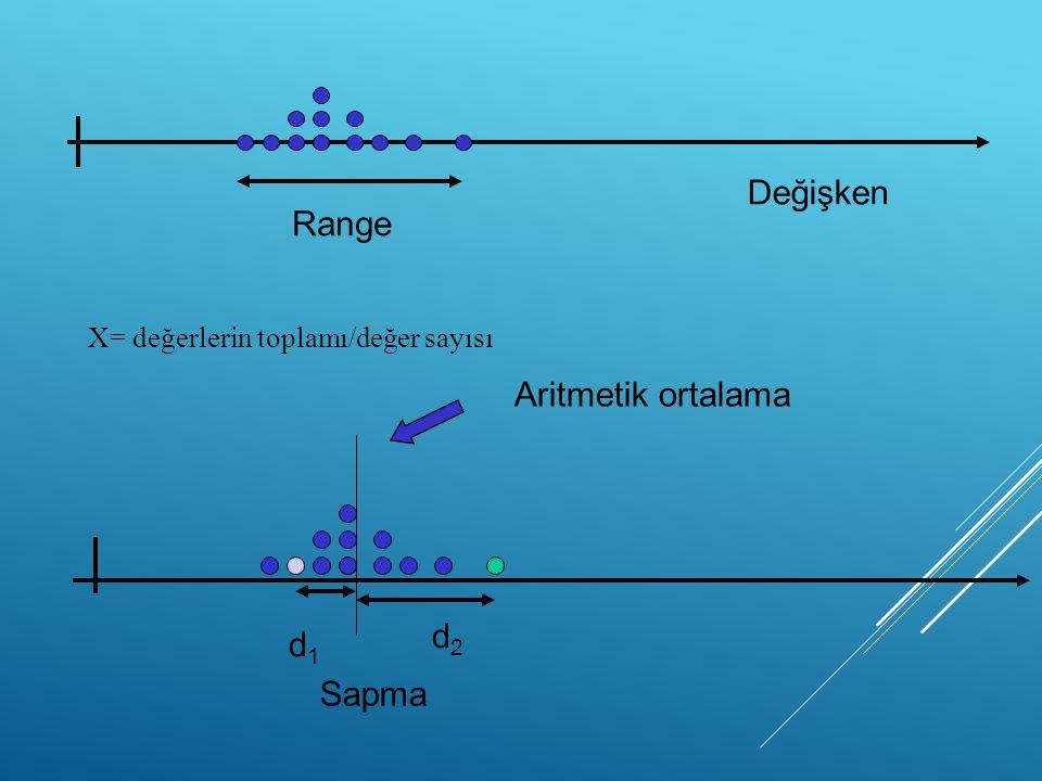 Değişken Range Aritmetik ortalama d2 d1 Sapma