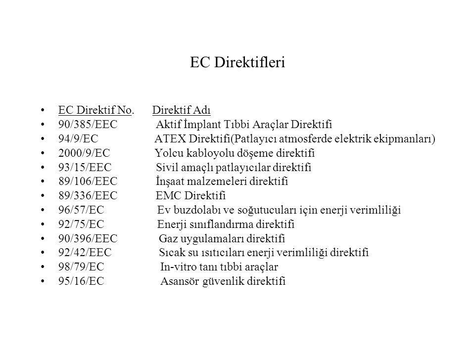 EC Direktifleri EC Direktif No. Direktif Adı