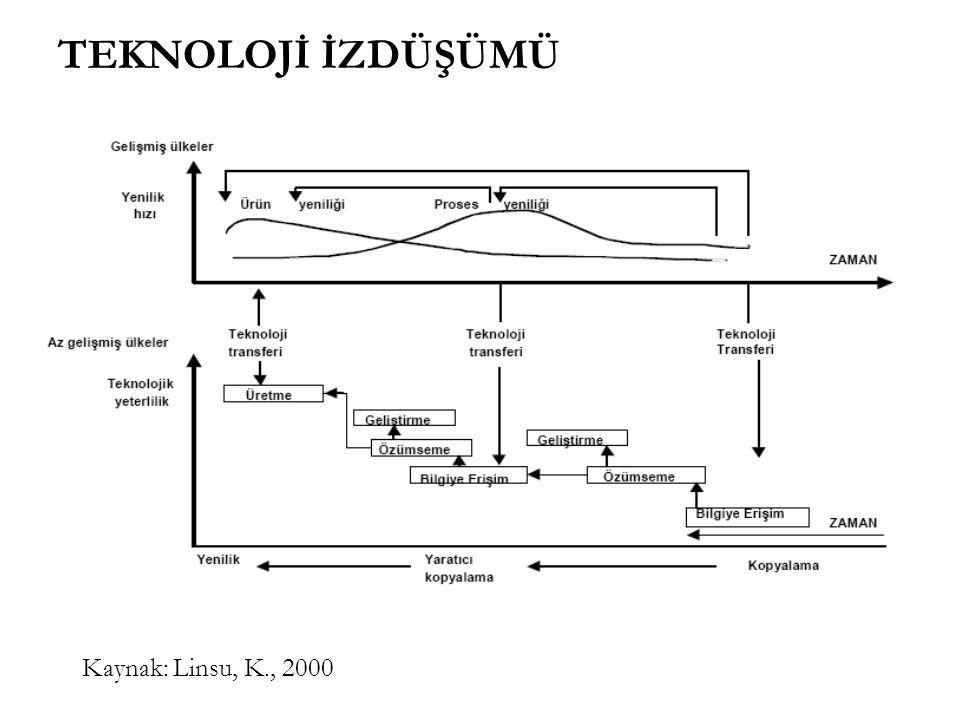 TEKNOLOJİ İZDÜŞÜMÜ Kaynak: Linsu, K., 2000