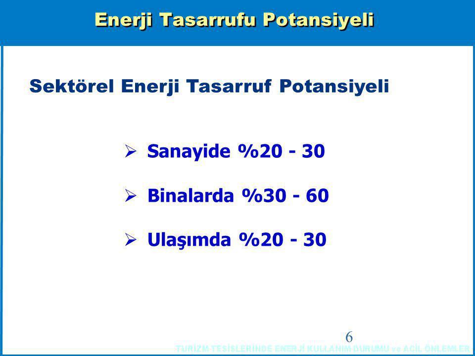 Enerji Tasarrufu Potansiyeli