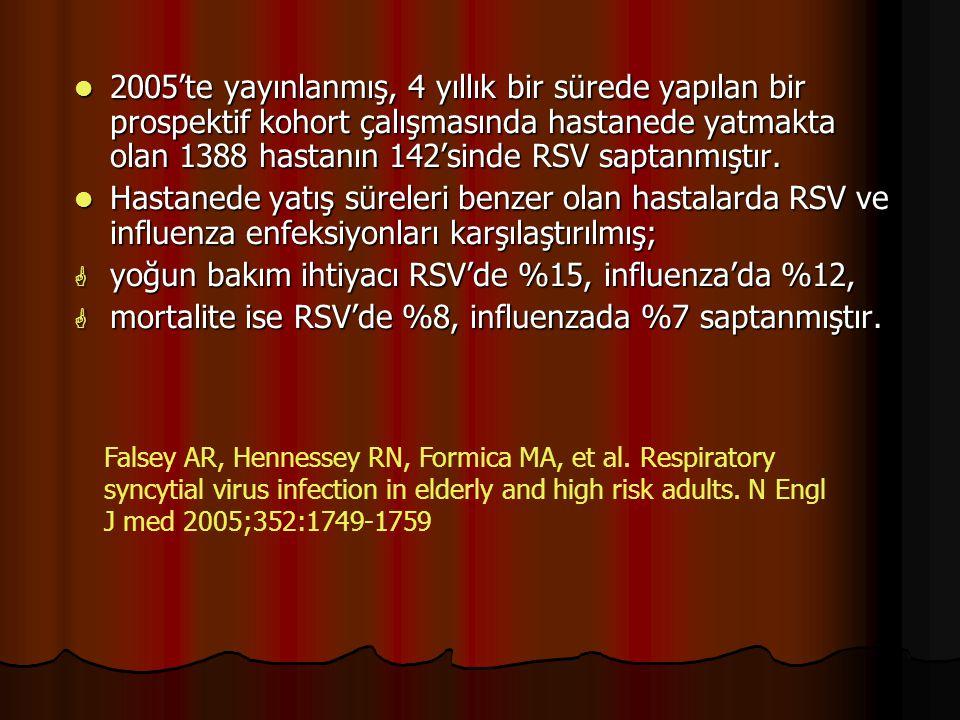 yoğun bakım ihtiyacı RSV'de %15, influenza'da %12,