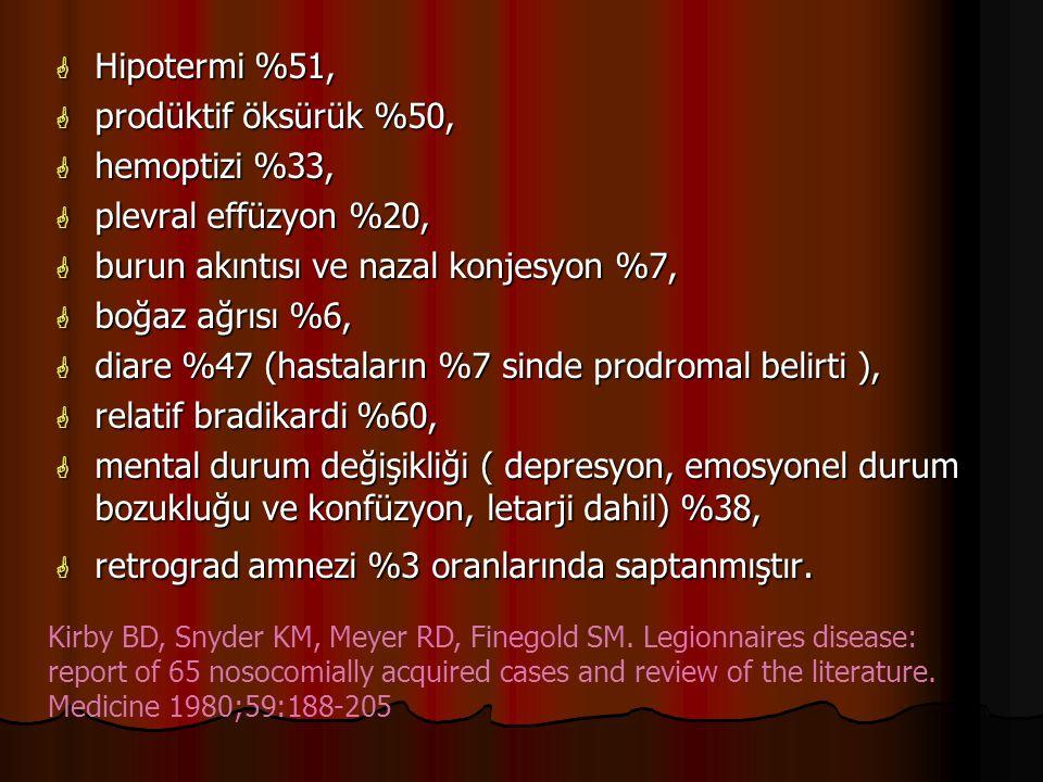 burun akıntısı ve nazal konjesyon %7, boğaz ağrısı %6,