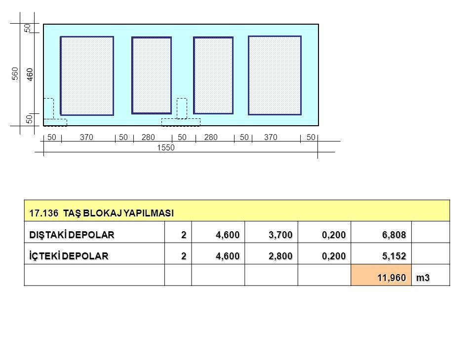 17.136 TAŞ BLOKAJ YAPILMASI DIŞTAKİ DEPOLAR 2 4,600 3,700 0,200 6,808