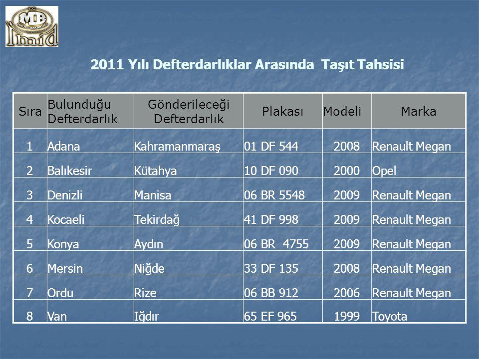 2011 Yılı Defterdarlıklar Arasında Taşıt Tahsisi