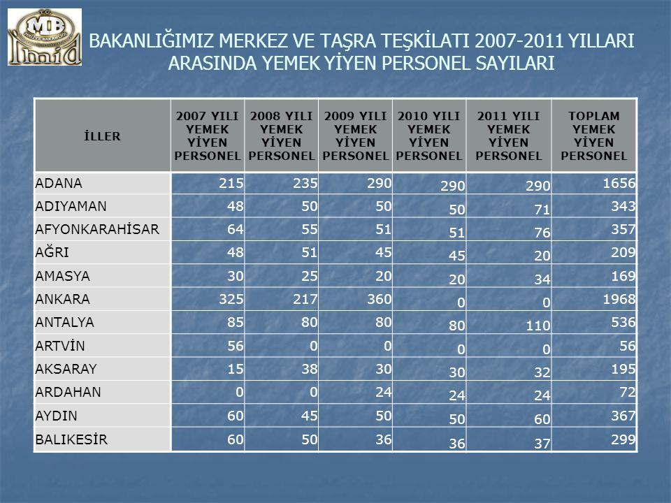 BAKANLIĞIMIZ MERKEZ VE TAŞRA TEŞKİLATI 2007-2011 YILLARI ARASINDA YEMEK YİYEN PERSONEL SAYILARI