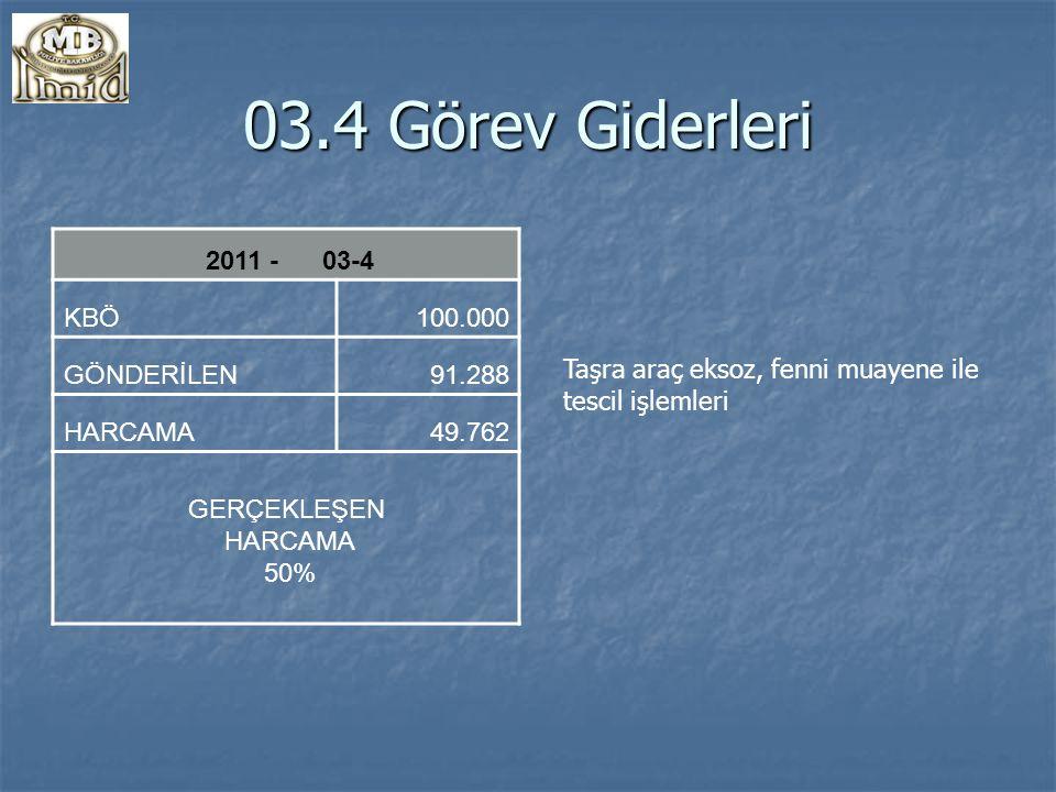 03.4 Görev Giderleri 2011 - 03-4 KBÖ 100.000 GÖNDERİLEN 91.288 HARCAMA