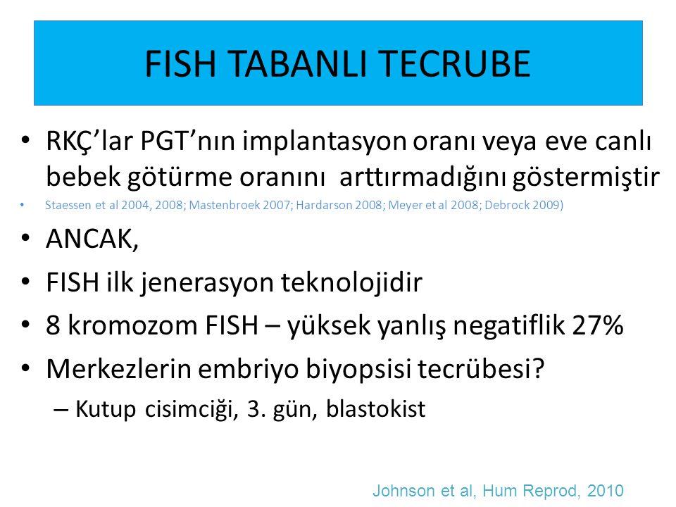 FISH TABANLI TECRUBE RKÇ'lar PGT'nın implantasyon oranı veya eve canlı bebek götürme oranını arttırmadığını göstermiştir.