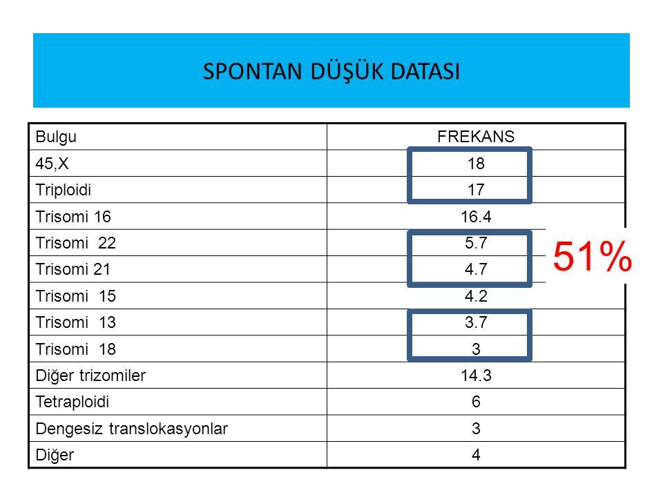 51% SPONTAN DÜŞÜK DATASI Bulgu FREKANS 45,X 18 Triploidi 17 Trisomi 16