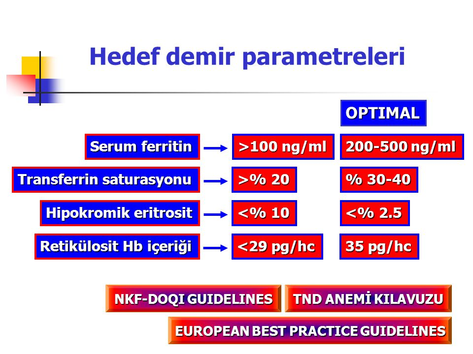 Hedef demir parametreleri EUROPEAN BEST PRACTICE GUIDELINES