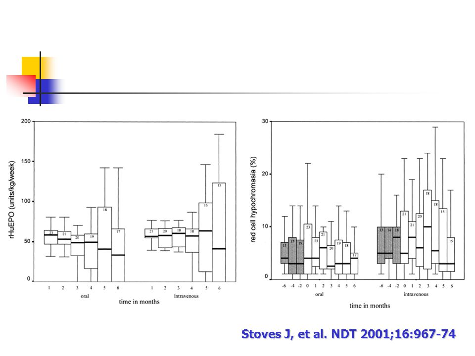 Stoves J, et al. NDT 2001;16:967-74
