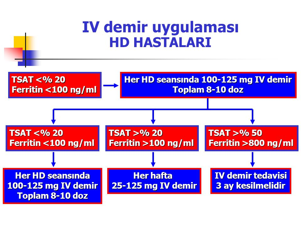 IV demir uygulaması HD HASTALARI Her HD seansında 100-125 mg IV demir