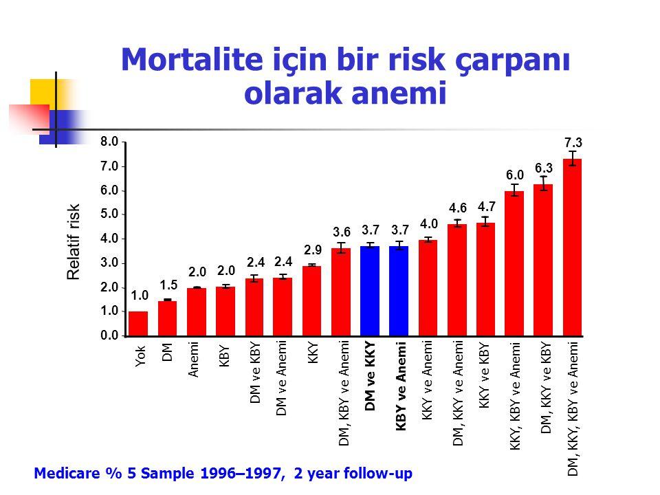 Mortalite için bir risk çarpanı olarak anemi